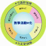 教學活動e化
